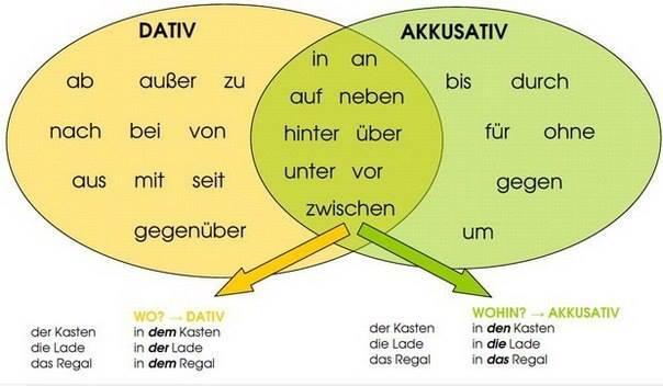 German grammar: Prepositions & Cases ...